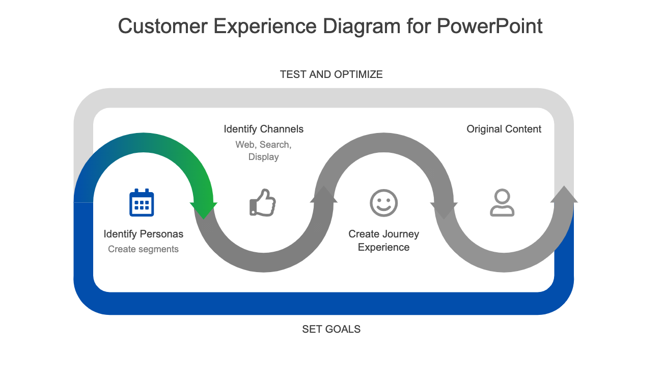 Customer Experience Diagram