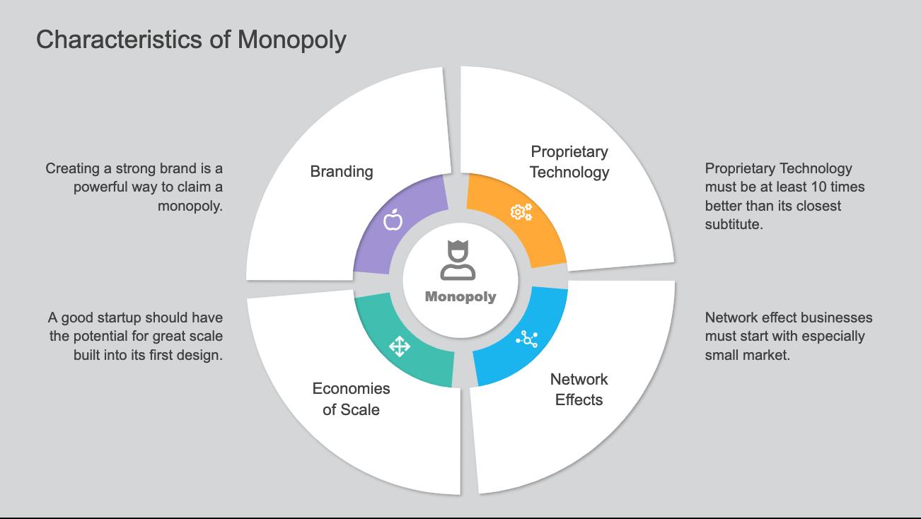 Characteristics of Monopoly